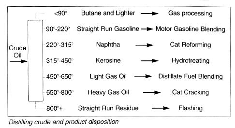 Distillation (Fractionation)